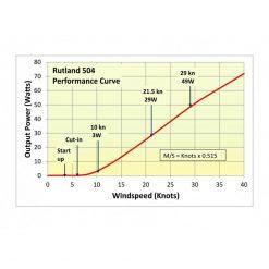 Rutland 504 Windcharger Windgenerator - Image
